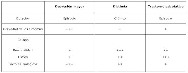 Cuadro características estados depresivos